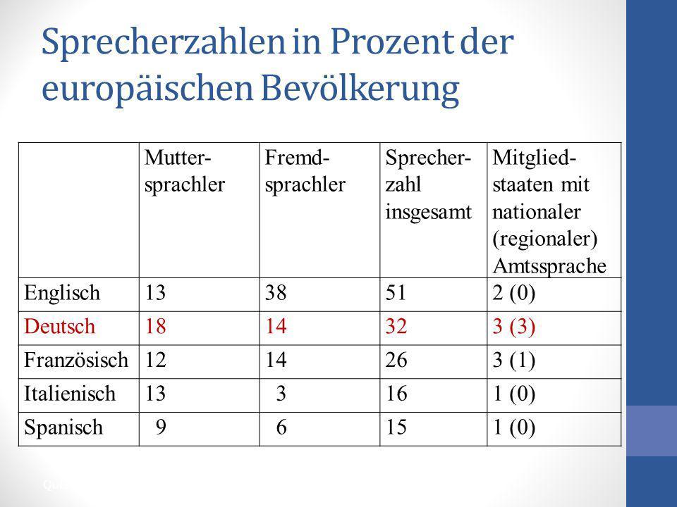 Sprecherzahlen in Prozent der europäischen Bevölkerung Quellen: Spezial-Eurobarometer 243 (2006); Fischer Weltalmanach 2007) Mutter- sprachler Fremd-