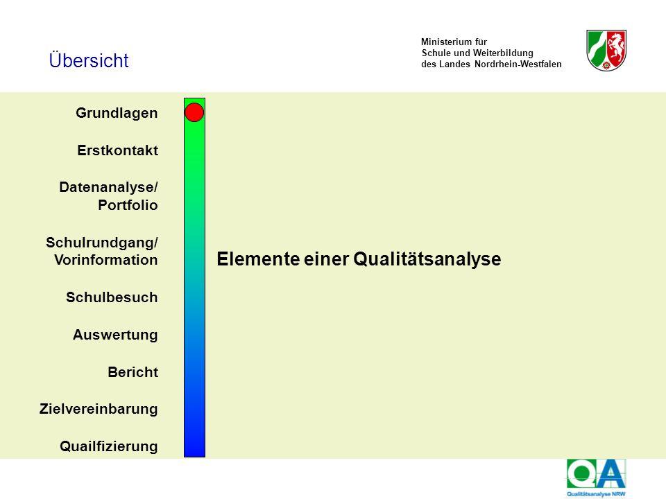 Ministerium für Schule und Weiterbildung des Landes Nordrhein-Westfalen TOS-Workshop, Kay Brügmann53 June 30 - July 2, 2008 Grundsätze 1.Transparenz über die Zielsetzungen der QA und sicherer Umgang mit den Verfahren der QA 2.Einheitliche Bewertungen nach standardisierten Kriterien 3.Gesicherte Ergebnisse der QA 4.Nutzen für die evaluierte Schule 5.Akzeptanz der QA durch professionelles Auftreten und klare Rollenwahrnehmung der QPs 6.Generierung von Steuerungswissen Ausbildungskonzeption