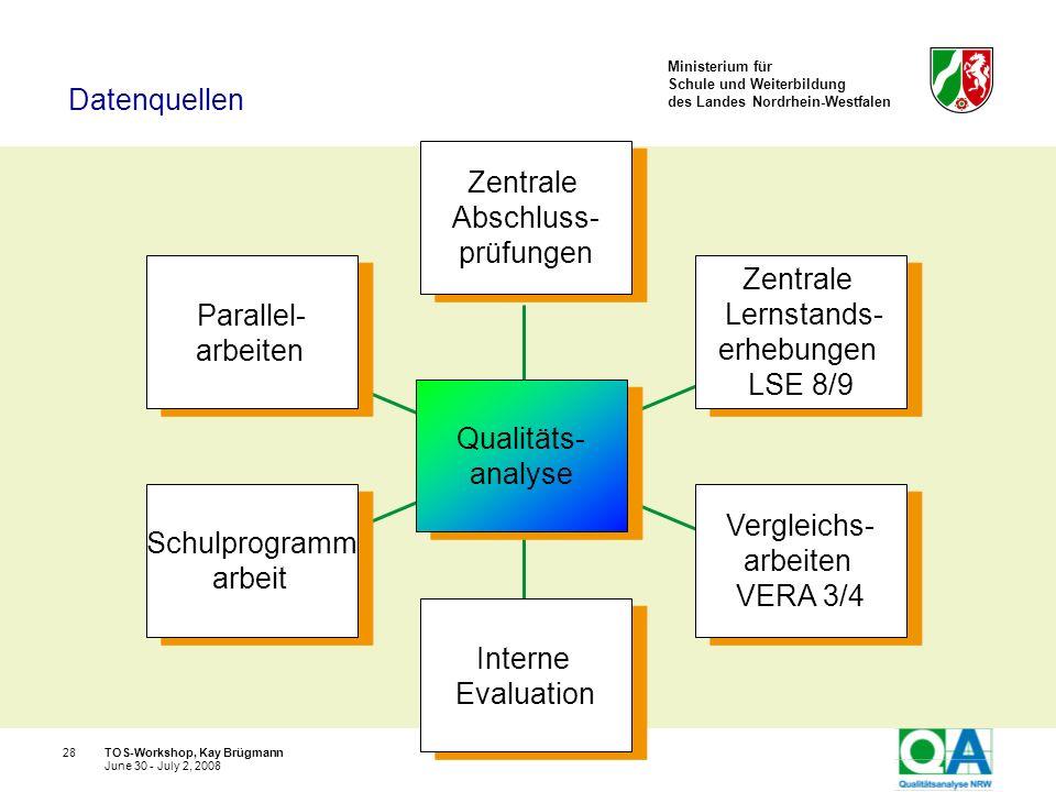 Ministerium für Schule und Weiterbildung des Landes Nordrhein-Westfalen TOS-Workshop, Kay Brügmann28 June 30 - July 2, 2008 Qualitäts- analyse Qualitä