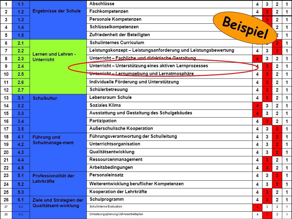 Ministerium für Schule und Weiterbildung des Landes Nordrhein-Westfalen TOS-Workshop, Kay Brügmann37 June 30 - July 2, 2008 Bewertung 11.1 Ergebnisse