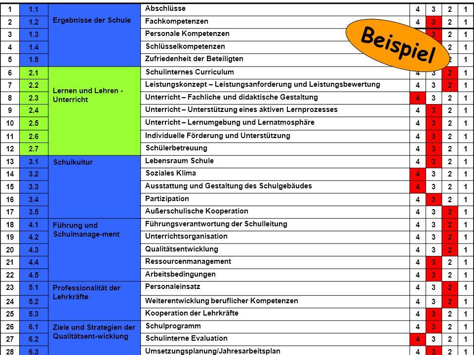 Ministerium für Schule und Weiterbildung des Landes Nordrhein-Westfalen TOS-Workshop, Kay Brügmann43 June 30 - July 2, 2008 Bewertung 11.1 Ergebnisse