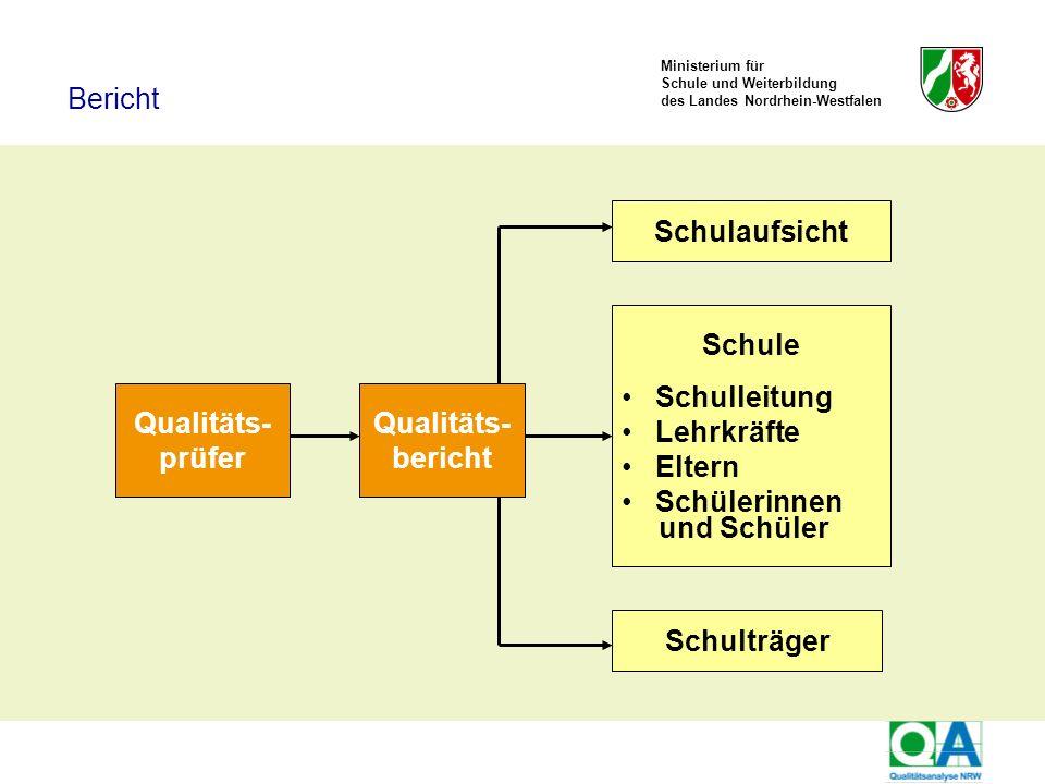 Ministerium für Schule und Weiterbildung des Landes Nordrhein-Westfalen Qualitäts- prüfer Qualitäts- bericht Schule Schulleitung Lehrkräfte Eltern Sch