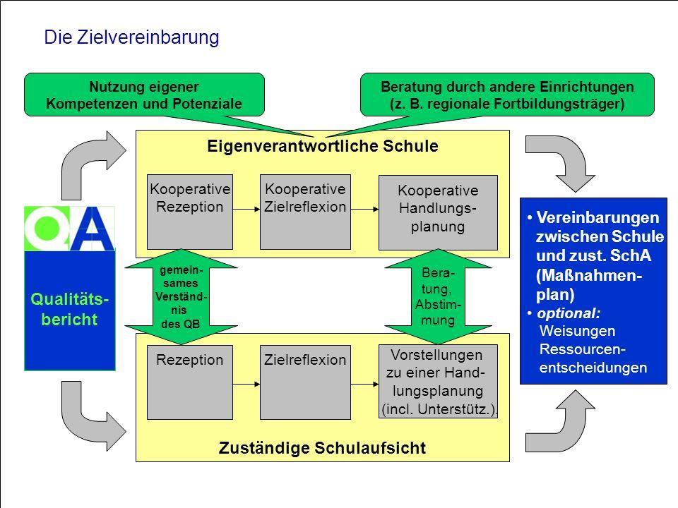 Ministerium für Schule und Weiterbildung des Landes Nordrhein-Westfalen Qualitäts- bericht Eigenverantwortliche Schule Vereinbarungen zwischen Schule