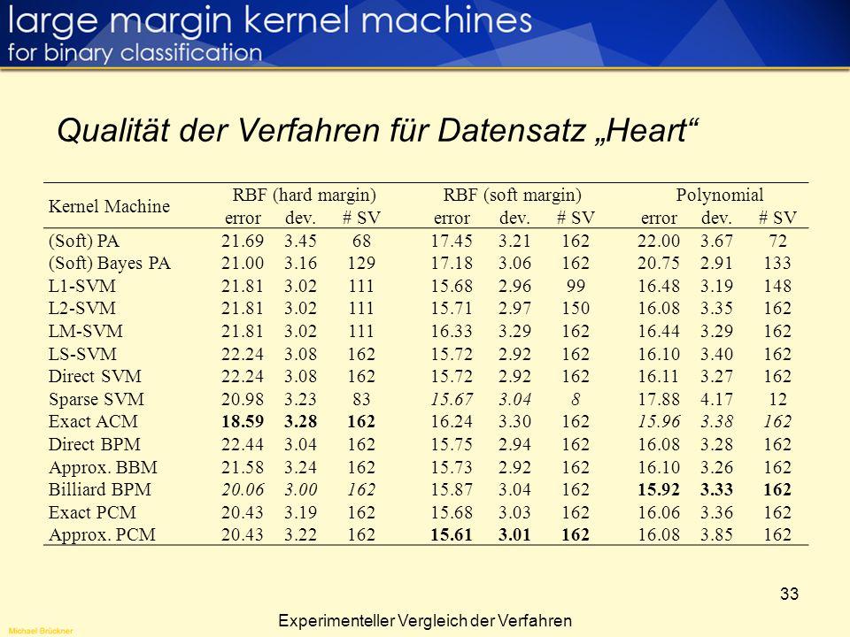 33 Experimenteller Vergleich der Verfahren Qualität der Verfahren für Datensatz Heart Kernel Machine RBF (hard margin)RBF (soft margin)Polynomial erro