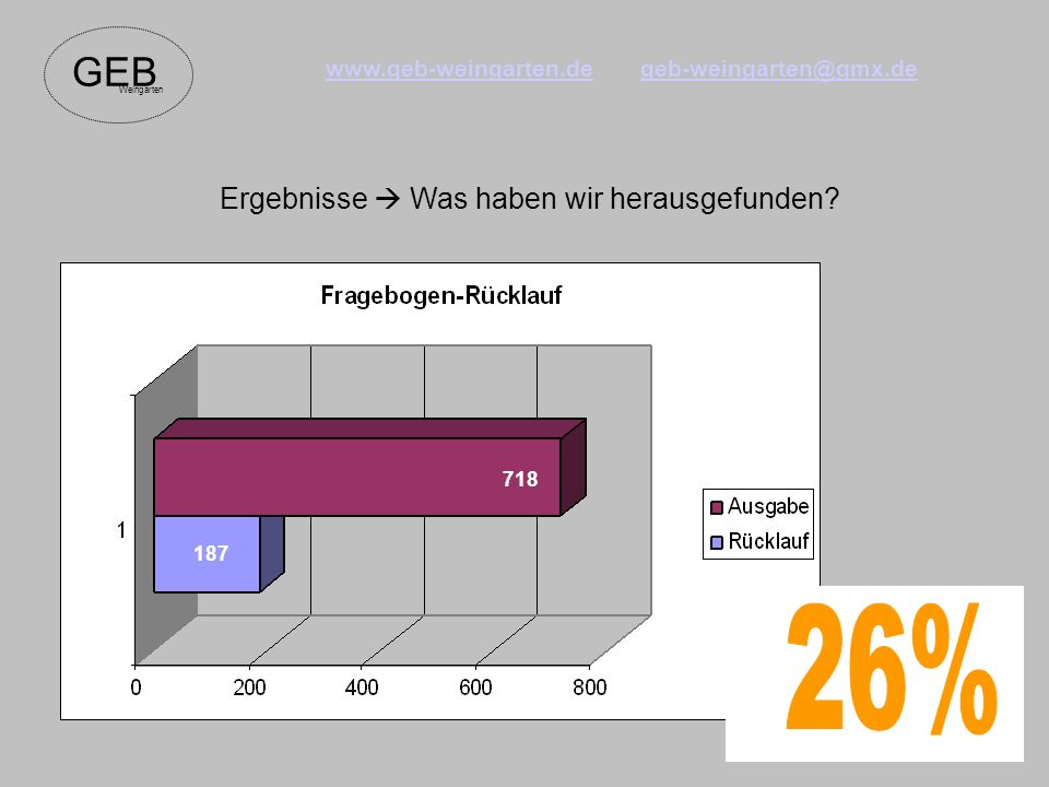 GEB Weingarten www.geb-weingarten.degeb-weingarten@gmx.de Ergebnisse Was haben wir herausgefunden.