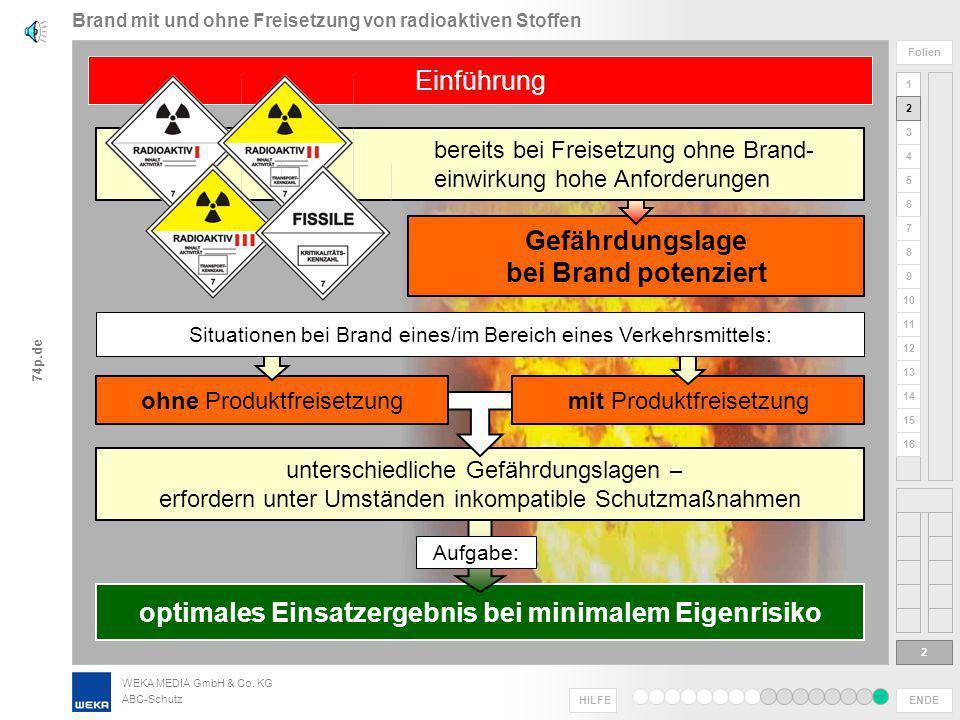 WEKA MEDIA GmbH & Co. KG ABC-Schutz ENDE HILFE 1 2 3 4 5 6 Folien 7 8 9 10 11 12 13 14 15 16 74p.de Brand mit und ohne Freisetzung von radioaktiven St