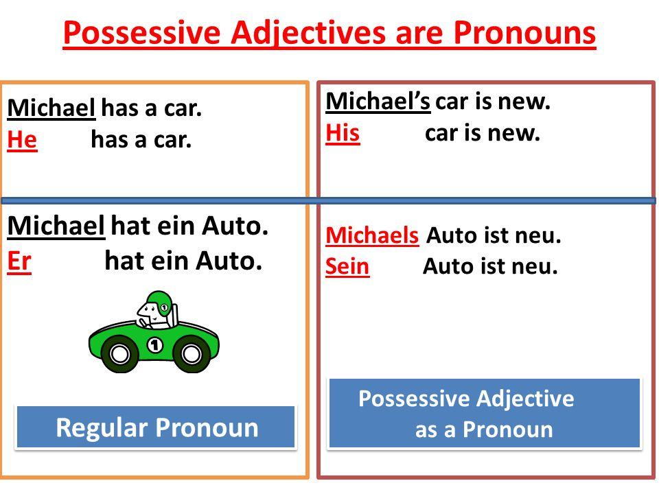 Possessive Adjective as a Pronoun Possessive Adjective as a Pronoun Regular Pronoun Possessive Adjectives are Pronouns Michael has a car. He has a car