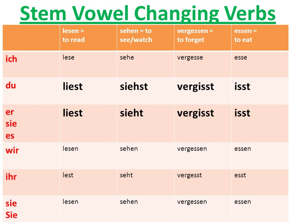 Stem Vowel Changing Verbs lesen = to read sehen = to see/watch vergessen = to forget essen = to eat ich lesesehevergesseesse du liestsiehstvergisstiss