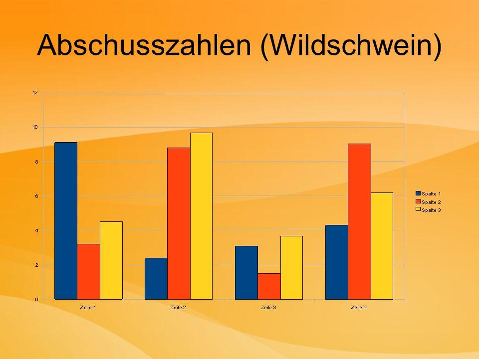 Vergleich der Tierwelt in Österreich und in Ungarn