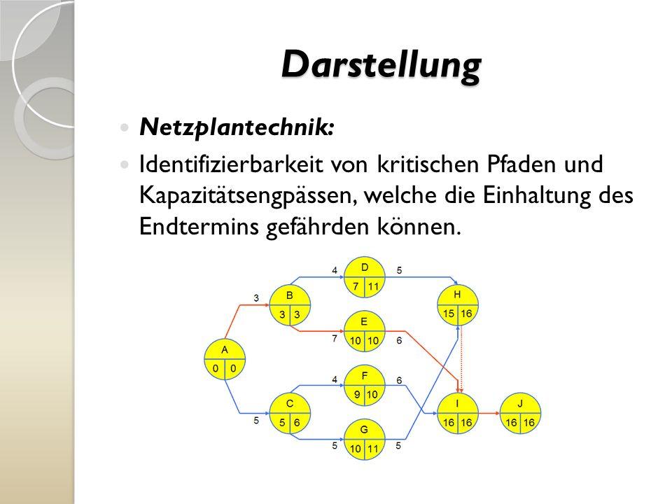 Darstellung Netzplantechnik: Identifizierbarkeit von kritischen Pfaden und Kapazitätsengpässen, welche die Einhaltung des Endtermins gefährden können.
