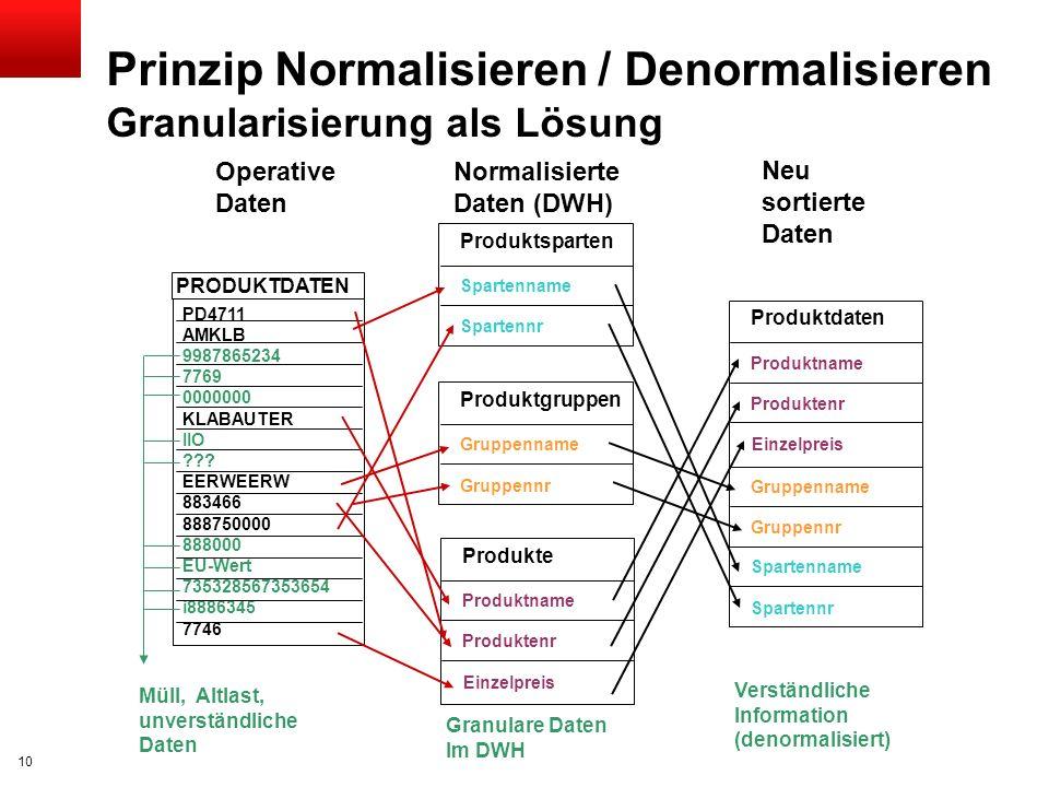 Click to edit title Click to edit Master text styles Insert Picture Here Die 3-Schichten-Architektur Schlagwörter: Stabilität Kurze Lieferzeit Konsoli