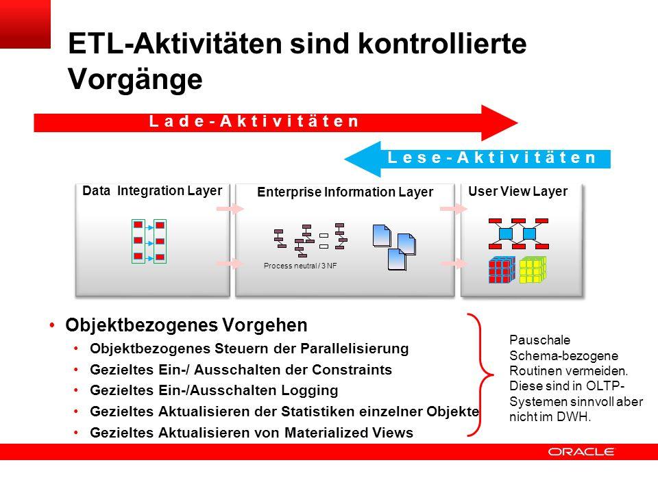 Click to edit title Click to edit Master text styles Insert Picture Here Lade-Aktivitäten an Schichtübergängen Integration Enterprise User View Flücht