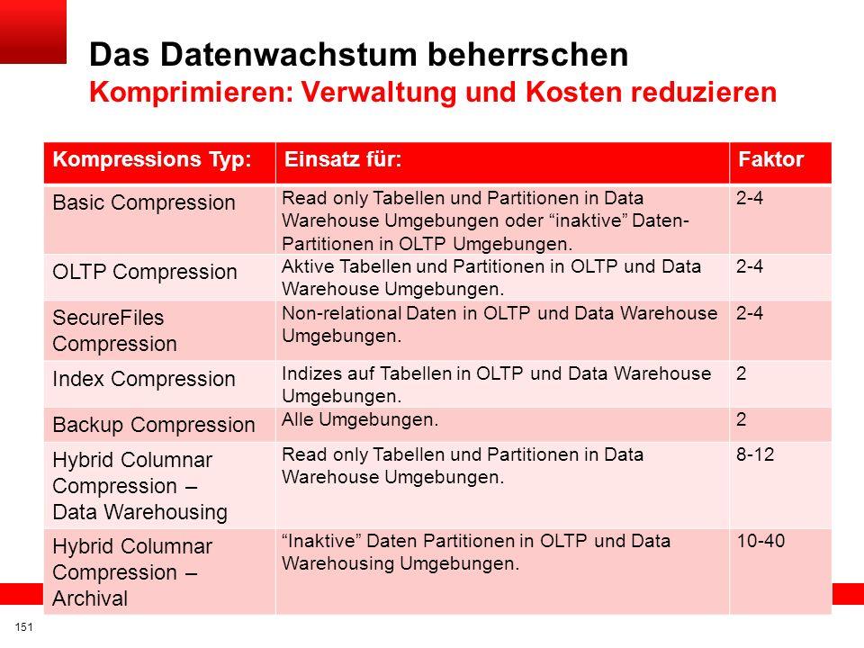 Click to edit title Click to edit Master text styles Insert Picture Here Fallstricke und Empfehlungen Mindestens Standard-Kompression sollte im DWH ei