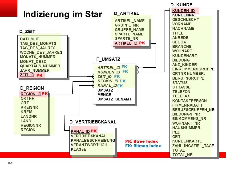 Click to edit title Click to edit Master text styles Insert Picture Here Indizierung im Star 165 D_ZEIT DATUM_ID TAG_DES_MONATS TAG_DES_JAHRES WOCHE_D