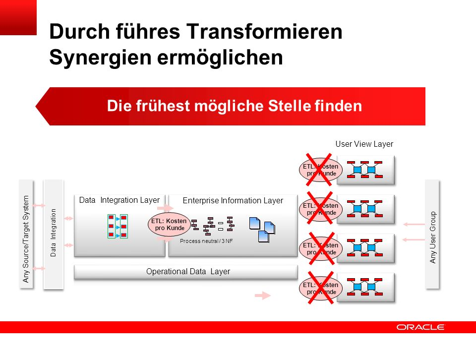 Click to edit title Click to edit Master text styles Insert Picture Here Lade-Aktivitäten an Schichtübergängen Integration Enterprise User View Flücht