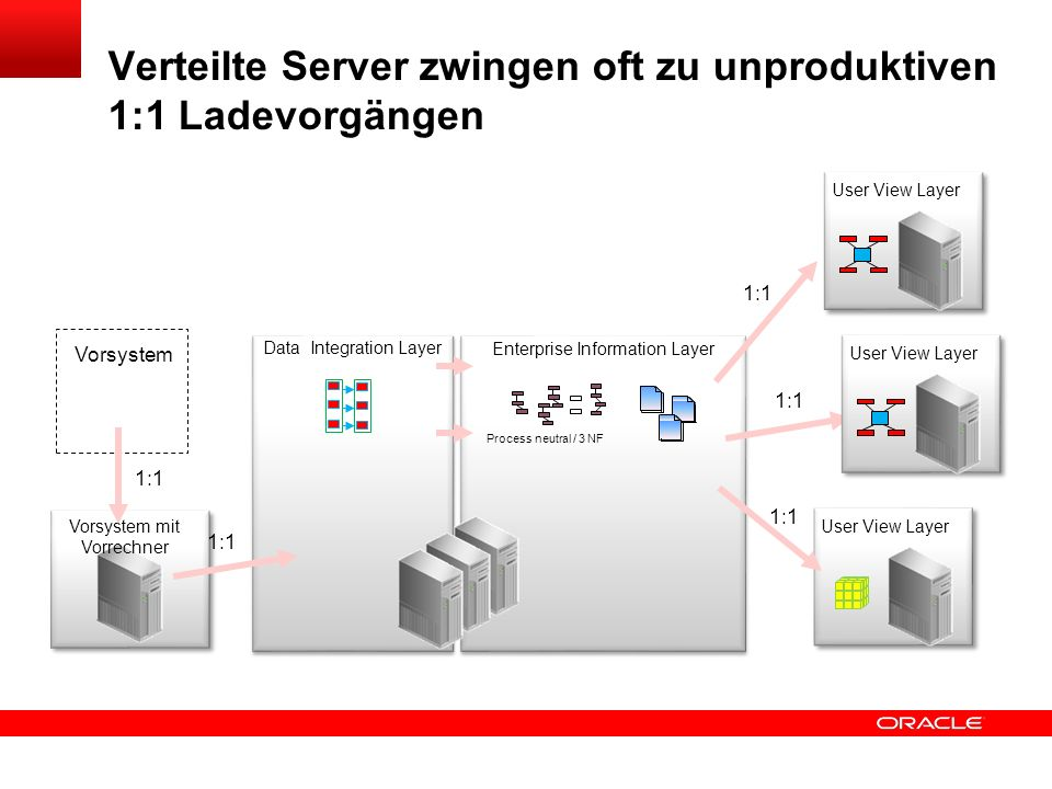 Click to edit title Click to edit Master text styles Insert Picture Here Durch führes Transformieren Synergien ermöglichen Any Source/Target System Enterprise Information Layer Data Integration User View Layer Data Integration Layer Process neutral / 3 NF Any User Group Operational Data Layer ETL: Kosten pro Kund e ETL: Kosten pro Kund e ETL: Kosten pro Kund e ETL: Kosten pro Kund e ETL: Kosten pro Kund e Die frühest mögliche Stelle finden