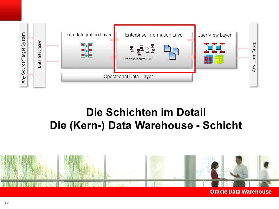 Click to edit title Click to edit Master text styles Insert Picture Here Stage – Verarbeitung Keine 1:1-Kopien Keine besonderen Datenmodell-Strukturen