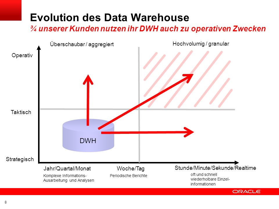 Click to edit title Click to edit Master text styles Insert Picture Here Transaktionssteuerung Logische / technische Transaktion Flashback 168 Oracle Data Warehouse
