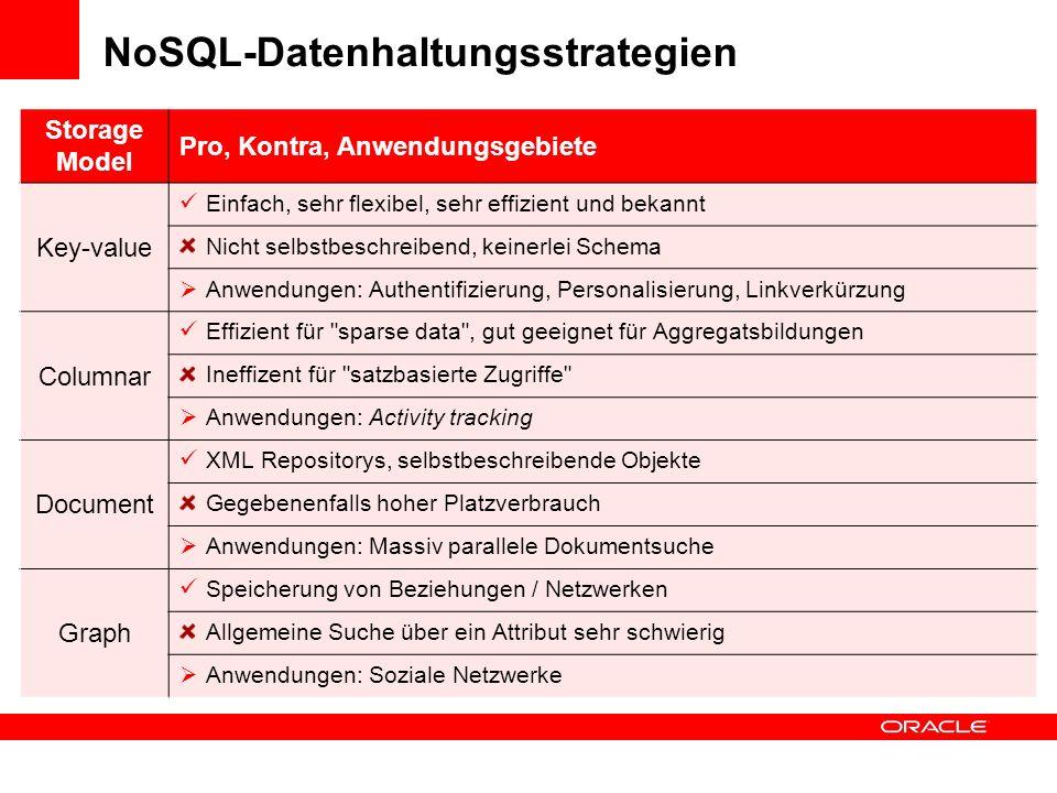 NoSQL-Datenhaltungsstrategien Storage Model Pro, Kontra, Anwendungsgebiete Key-value Einfach, sehr flexibel, sehr effizient und bekannt Nicht selbstbe