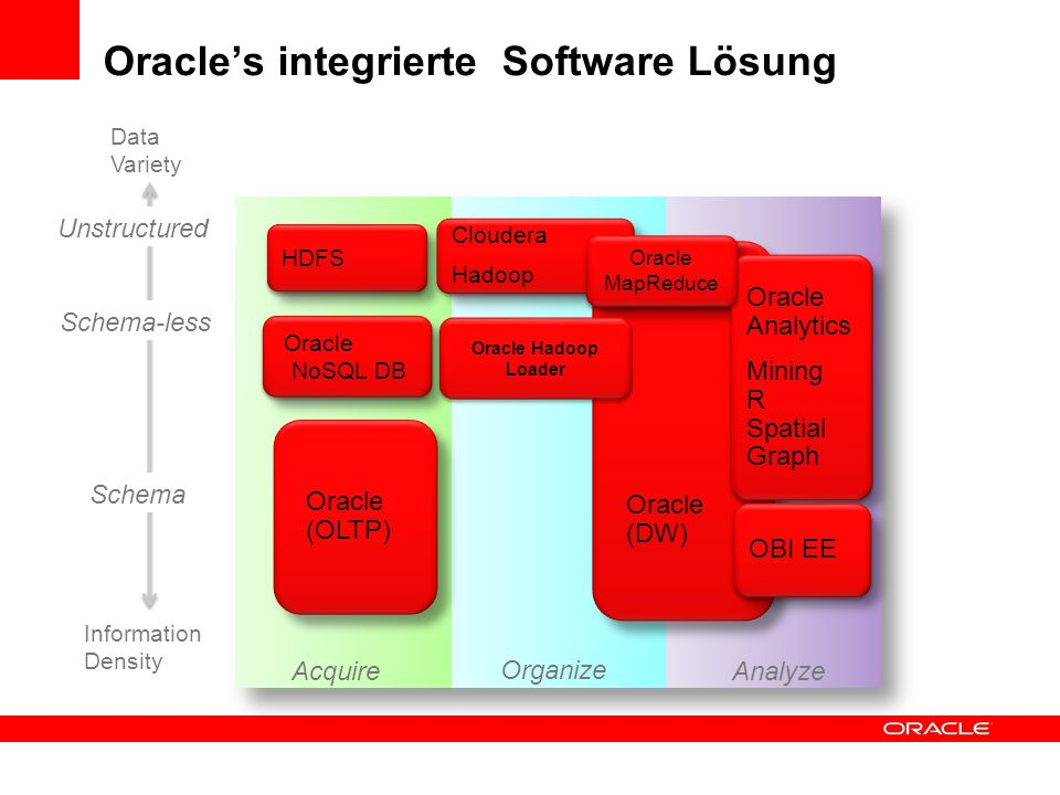 Oracles integrierte Software Lösung Oracle (DW) Oracle (OLTP) Schema-less Unstructured Data Variety Schema Information Density Oracle Hadoop Loader