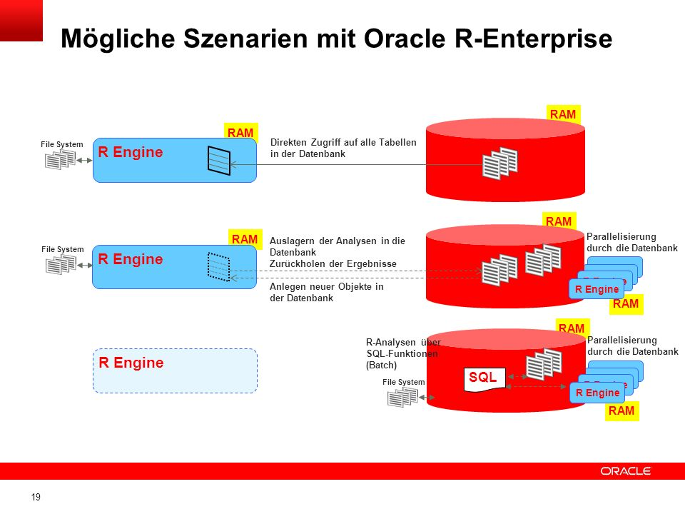 19 Mögliche Szenarien mit Oracle R-Enterprise RAM R Engine Direkten Zugriff auf alle Tabellen in der Datenbank File System RAM R Engine Auslagern der Analysen in die Datenbank Zurückholen der Ergebnisse Anlegen neuer Objekte in der Datenbank R Engine Parallelisierung durch die Datenbank File System RAM R Engine R-Analysen über SQL-Funktionen (Batch) R Engine Parallelisierung durch die Datenbank File System SQL