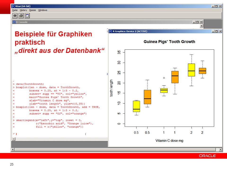 25 Beis Beispiele für Graphiken praktisch direkt aus der Datenbank