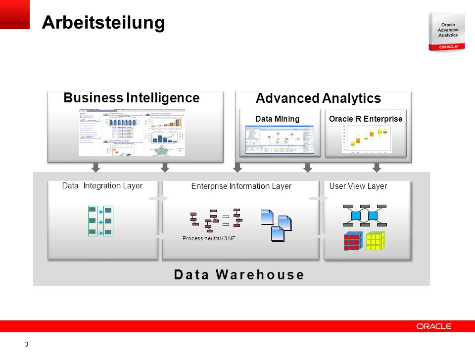 3 Arbeitsteilung Enterprise Information Layer User View Layer Data Integration Layer Process neutral / 3 NF Business Intelligence Advanced Analytics D