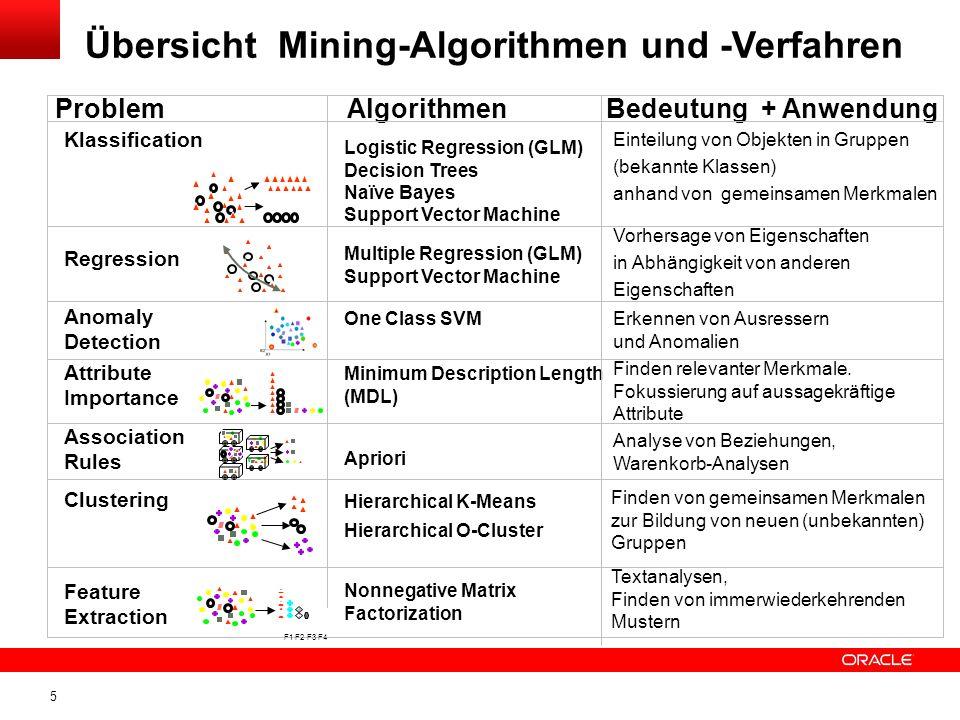 5 Übersicht Mining-Algorithmen und -Verfahren Klassification Association Rules Clustering Attribute Importance ProblemAlgorithmenBedeutung + Anwendung Einteilung von Objekten in Gruppen (bekannte Klassen) anhand von gemeinsamen Merkmalen Minimum Description Length (MDL) Finden relevanter Merkmale.