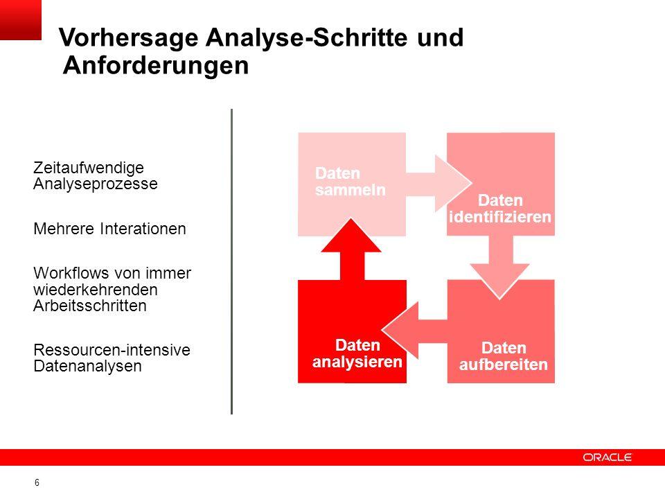 6 Zeitaufwendige Analyseprozesse Mehrere Interationen Workflows von immer wiederkehrenden Arbeitsschritten Ressourcen-intensive Datenanalysen Vorhersage Analyse-Schritte und Anforderungen Daten sammeln Daten identifizieren Daten aufbereiten Daten analysieren