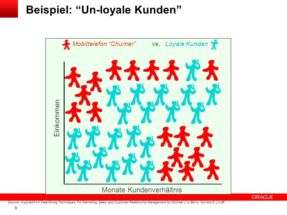 8 Beispiel: Un-loyale Kunden Einkommen Monate Kundenverhältnis Mobiltelefon Churner vs. Loyale Kunden Source: Inspired from Data Mining Techniques: Fo