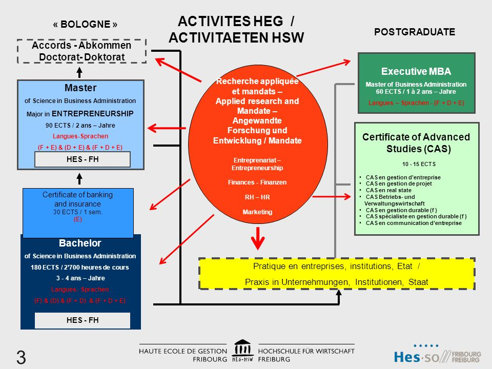 Certificate of Advanced Studies (CAS) 10 - 15 ECTS CAS en gestion dentreprise CAS en gestion de projet CAS en real state CAS Betriebs- und Verwaltungs