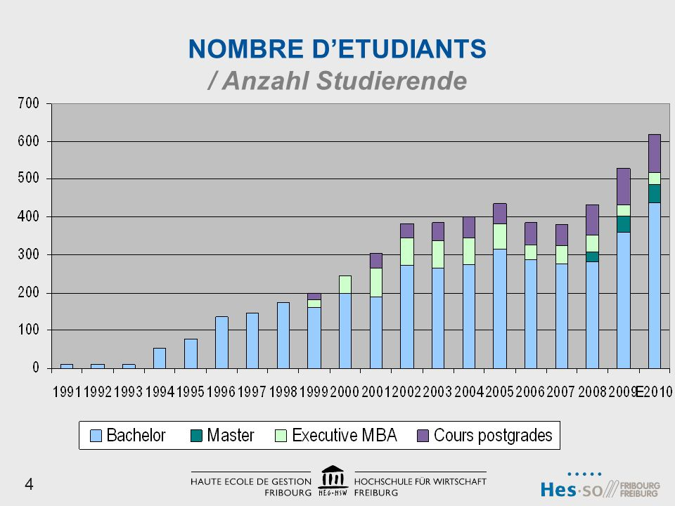 NOMBRE DETUDIANTS / Anzahl Studierende 4