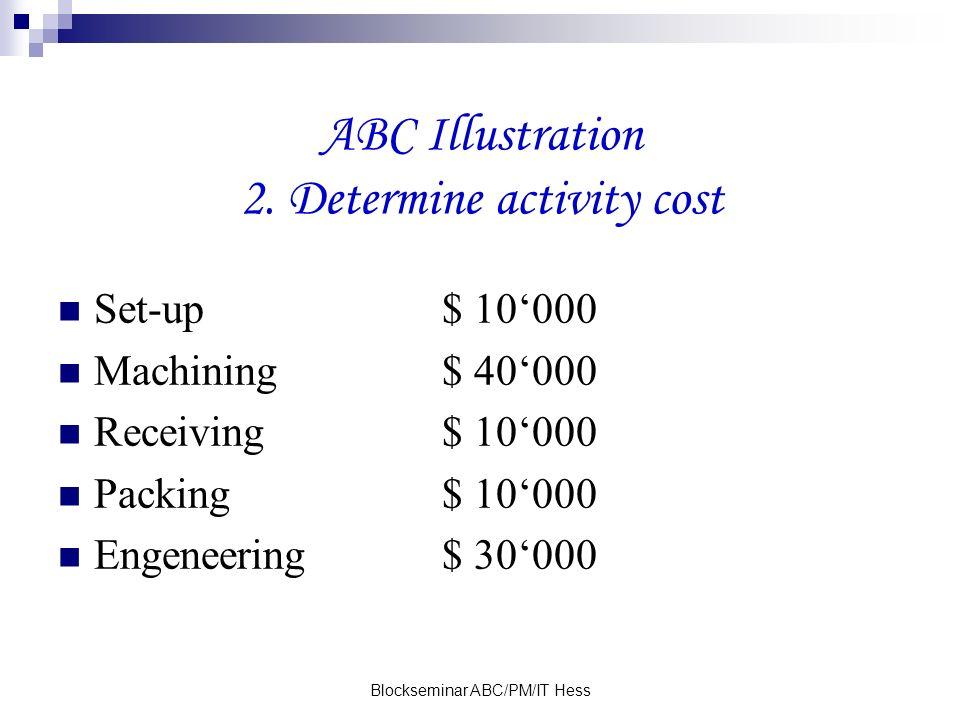 Blockseminar ABC/PM/IT Hess ABC Illustration 2. Determine activity cost Set-up$ 10000 Machining$ 40000 Receiving$ 10000 Packing$ 10000 Engeneering$ 30