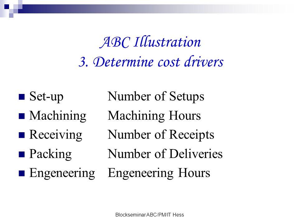 Blockseminar ABC/PM/IT Hess ABC Illustration 3. Determine cost drivers Set-upNumber of Setups MachiningMachining Hours ReceivingNumber of Receipts Pac