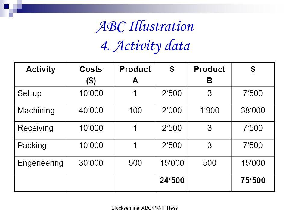 Blockseminar ABC/PM/IT Hess ABC Illustration 4. Activity data ActivityCosts ($) Product A $Product B $ Set-up100001250037500 Machining4000010020001900