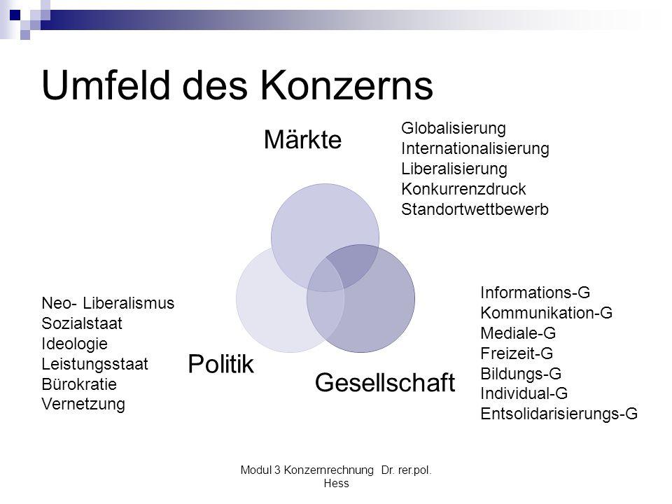 Modul 3 Konzernrechnung Dr. rer.pol. Hess Umfeld des Konzerns GesellschaftPolitik Märkte Globalisierung Internationalisierung Liberalisierung Konkurre