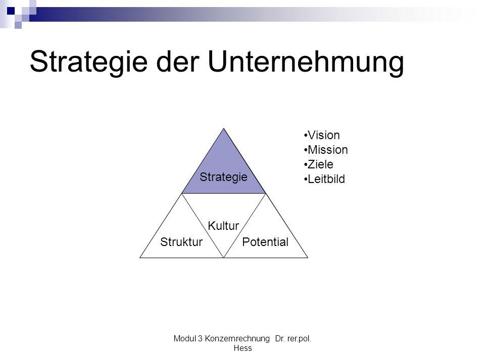 Modul 3 Konzernrechnung Dr. rer.pol. Hess Strategie der Unternehmung Kultur Struktur Strategie Potential Vision Mission Ziele Leitbild