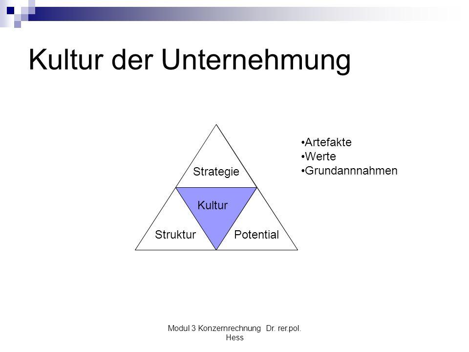 Modul 3 Konzernrechnung Dr. rer.pol. Hess Kultur der Unternehmung Kultur Struktur Strategie Potential Kultur Artefakte Werte Grundannnahmen