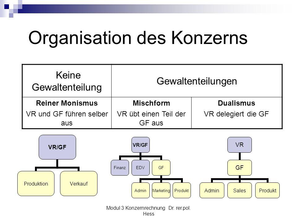 Modul 3 Konzernrechnung Dr. rer.pol. Hess Organisation des Konzerns Keine Gewaltenteilung Gewaltenteilungen Reiner Monismus VR und GF führen selber au