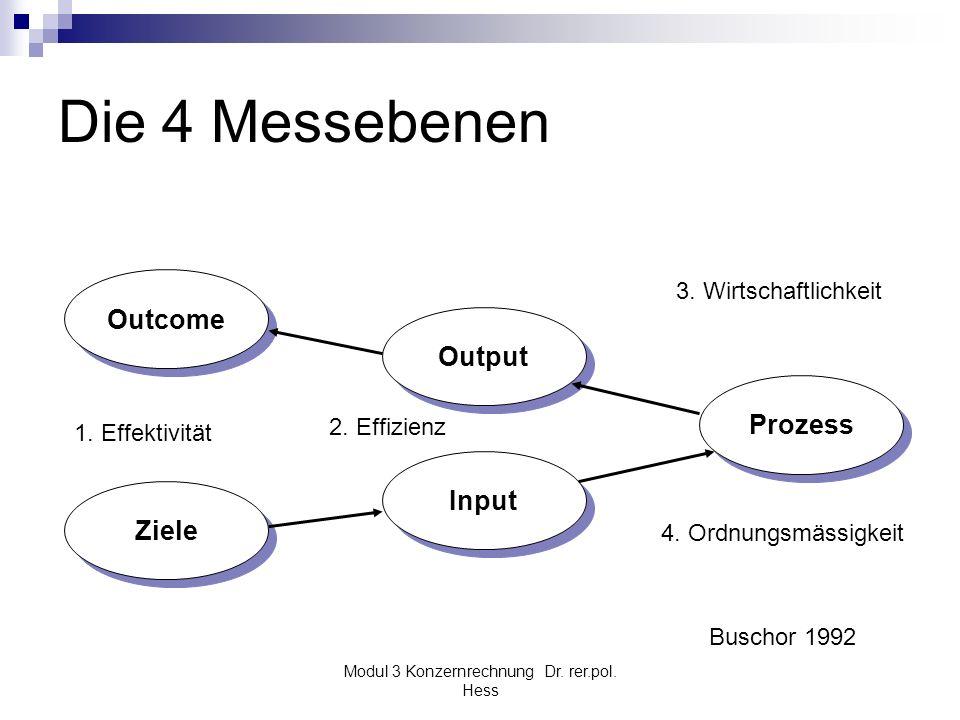 Modul 3 Konzernrechnung Dr. rer.pol. Hess Die 4 Messebenen Outcome Ziele Input Output Prozess 1. Effektivität 2. Effizienz 3. Wirtschaftlichkeit 4. Or