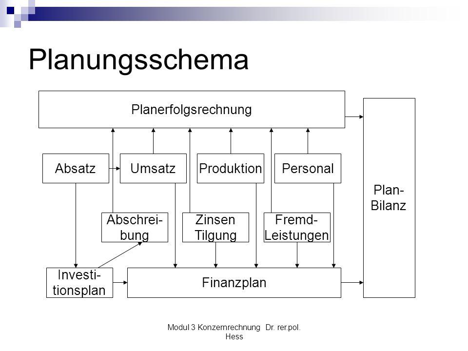 Modul 3 Konzernrechnung Dr. rer.pol. Hess Planungsschema Planerfolgsrechnung Plan- Bilanz AbsatzUmsatzProduktionPersonal Investi- tionsplan Abschrei-