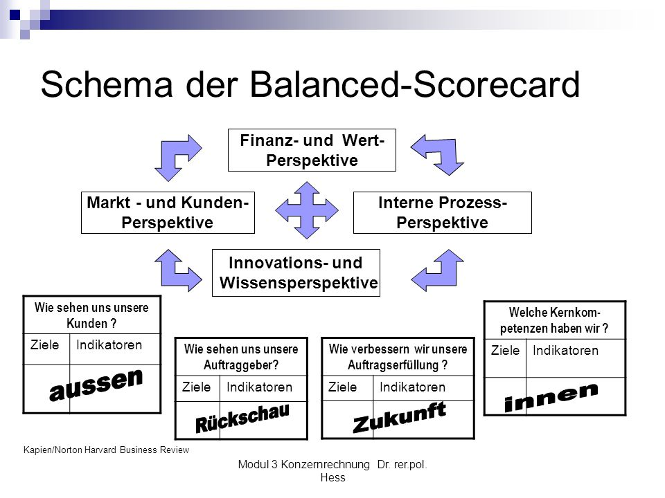 Modul 3 Konzernrechnung Dr. rer.pol. Hess Schema der Balanced-Scorecard Wie sehen uns unsere Auftraggeber? ZieleIndikatoren Wie verbessern wir unsere