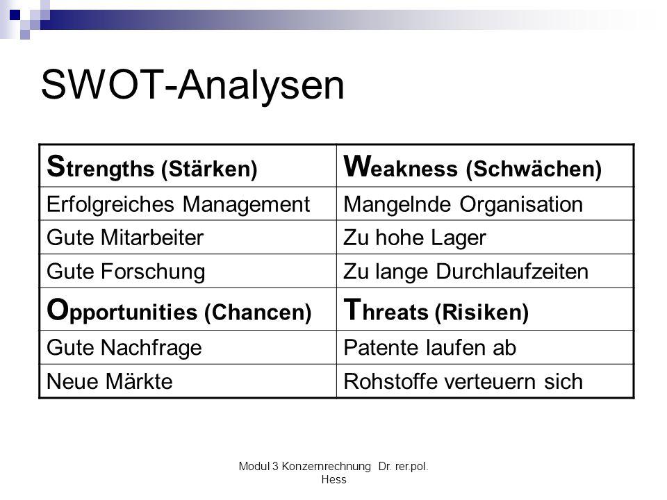 Modul 3 Konzernrechnung Dr. rer.pol. Hess SWOT-Analysen S trengths (Stärken) W eakness (Schwächen) Erfolgreiches ManagementMangelnde Organisation Gute