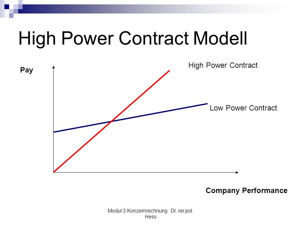 Modul 3 Konzernrechnung Dr. rer.pol. Hess High Power Contract Modell Pay Company Performance High Power Contract Low Power Contract