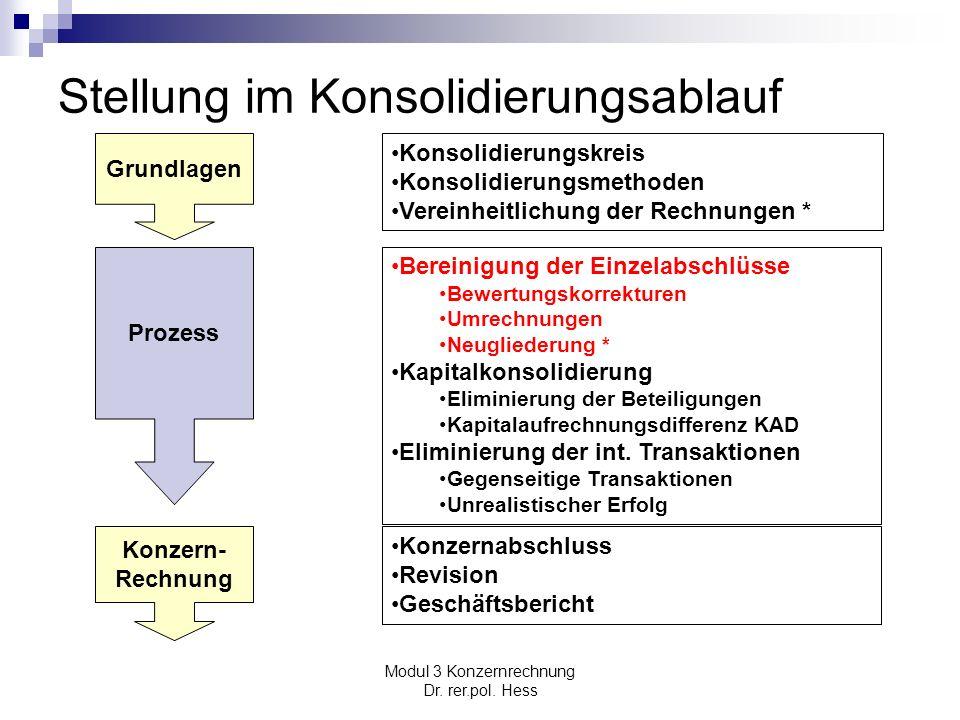 Modul 3 Konzernrechnung Dr. rer.pol. Hess Stellung im Konsolidierungsablauf Grundlagen Prozess Konzern- Rechnung Konsolidierungskreis Konsolidierungsm