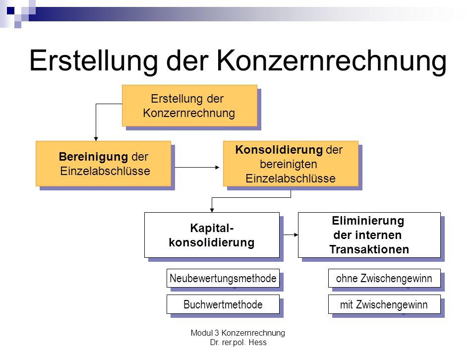 Modul 3 Konzernrechnung Dr. rer.pol. Hess Erstellung der Konzernrechnung Erstellung der Konzernrechnung Erstellung der Konzernrechnung Konsolidierung