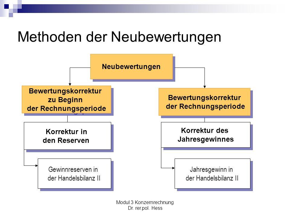 Modul 3 Konzernrechnung Dr. rer.pol. Hess Methoden der Neubewertungen Neubewertungen Bewertungskorrektur der Rechnungsperiode Bewertungskorrektur der