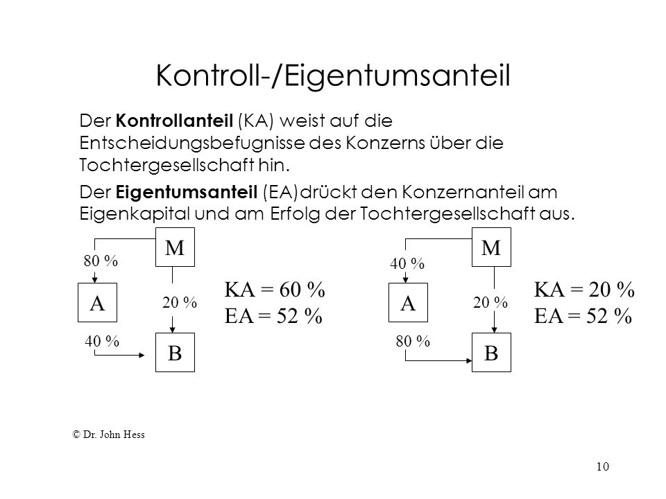 10 Kontroll-/Eigentumsanteil Der Kontrollanteil (KA) weist auf die Entscheidungsbefugnisse des Konzerns über die Tochtergesellschaft hin. Der Eigentum