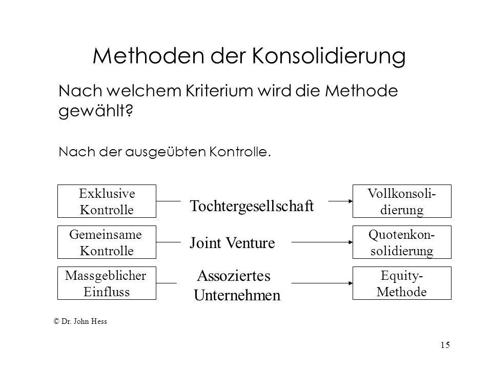 15 Methoden der Konsolidierung Nach welchem Kriterium wird die Methode gewählt? Nach der ausgeübten Kontrolle. © Dr. John Hess Exklusive Kontrolle Mas