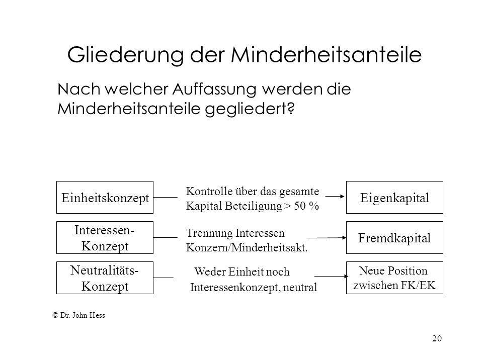 20 Gliederung der Minderheitsanteile Nach welcher Auffassung werden die Minderheitsanteile gegliedert? © Dr. John Hess Einheitskonzept Neutralitäts- K